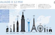 General Electric ќе ја гради највисоката и најмоќната турбина на ветер во светот