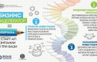 Фондот за иновации организира работилница за акцелератори