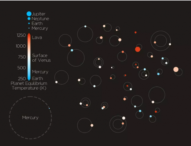 Научници открија 44 нови егзопланети слични на Земјата
