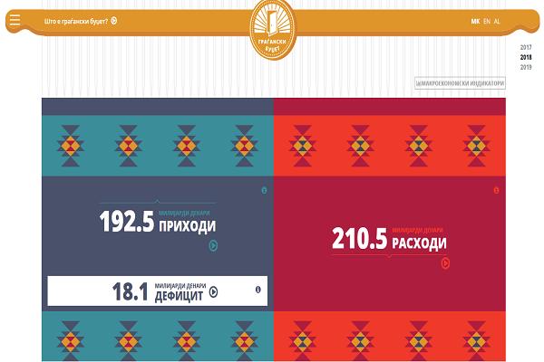 """Апликацијата """"Граѓански буџет"""" на македонски, албански и англиски јазик"""